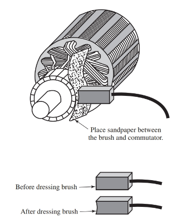 The brushes of a dc motor or generator