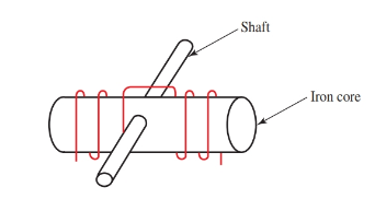 An electromagnet is wound on an iron core and the core is placed on a shaft so it can rotate. This assembly is called the armature