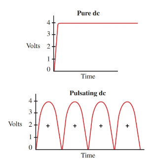 Graphs showing pure dc and pulsating dc.
