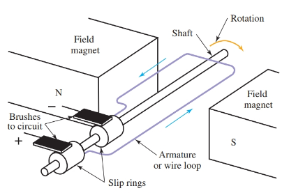 Simple AC generator and its components