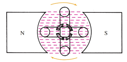 simple electric generator with two coils at right angles to each other. They are rotated in magnetic field.