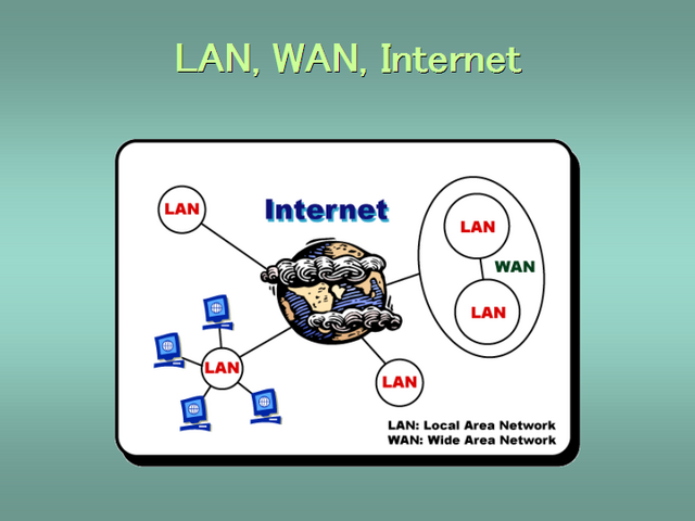 LAN, WAN, and the Internet Explained