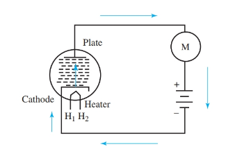 Diode circuit shows direction of electron flow in a vacuum tube