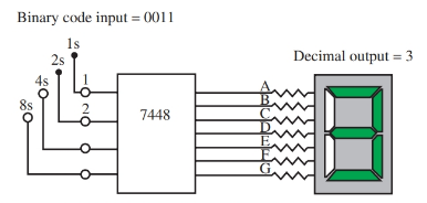 digital circuit application : A 7448 chip will translate binary numbers to decimal numbers.