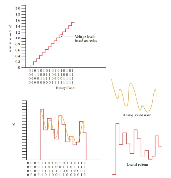 When using an analog-to-digital, or digital-to-analog converter, each binary code represents a different voltage value.