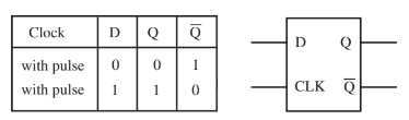 D flip-flop and truth table.