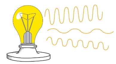 Incandescent light is incoherent light, it consists of many different wavelengths.