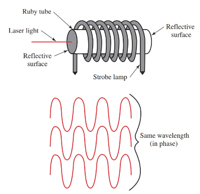 The light emitted from the laser is all the same wavelength and is in phase.