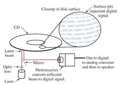 laser application in A typical CD player arrangement.