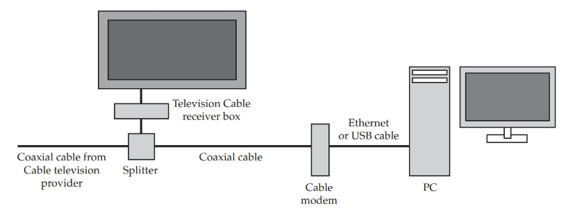 Basic cable modem connections.