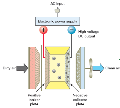 Electrostatic air cleaner.