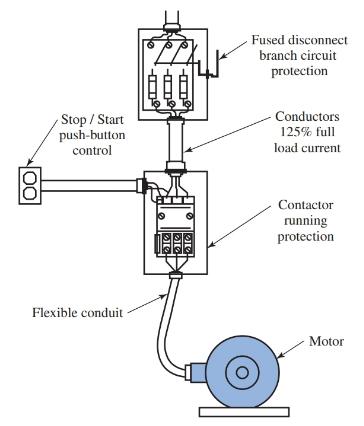 Typical motor installation showing locations of running protection and branch circuit protection.