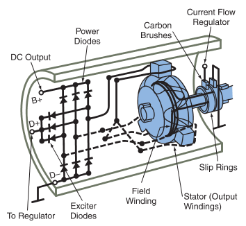 Typical wiring for the diodes, stator, rotor, and brushes in an alternator.