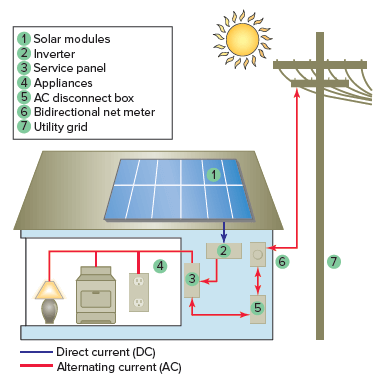 Grid-tie PV power system.