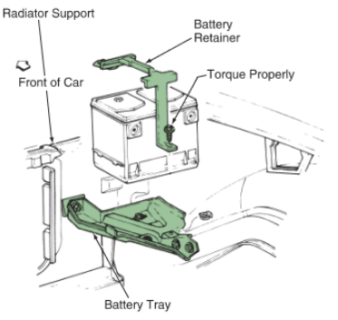 automotive battery tray and retainer