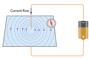 Magnetic field around a current-carrying conductor.