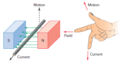 Current-carrying conductor in a magnetic field.