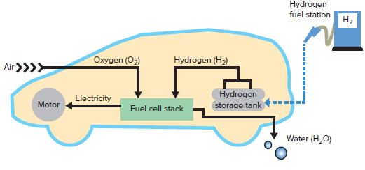 Fuel cell vehicle.