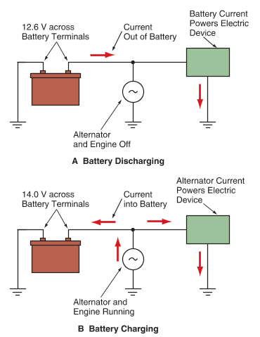 Automotive Battery Charging and Discharging