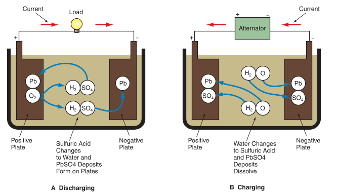 Chemical reactions in an Automotive Battery