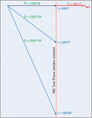 Power factor effect on current