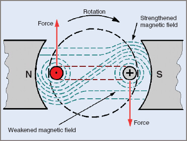 DC Motor effect produced by an electric current