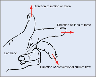 Fleming's left-hand rule for DC Motors
