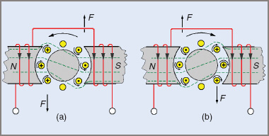 Reversal of rotation of a DC motor