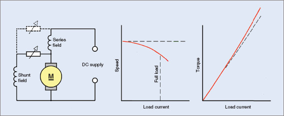DC Compound motor characteristics curves