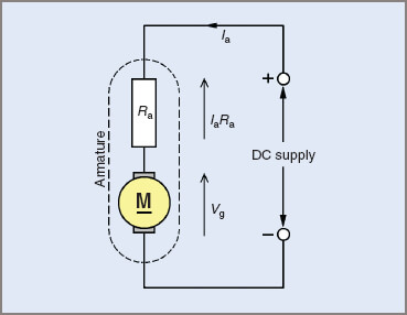 Generated voltage in a DC armature