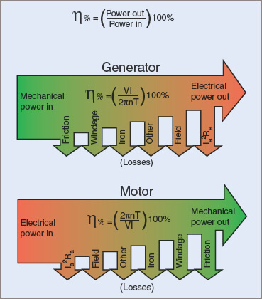Energy flow and losses in Electric Generator and Motor