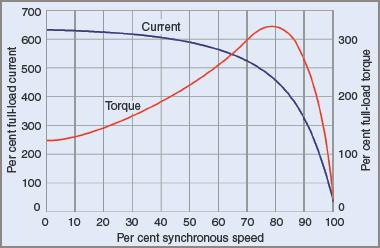 Speed vs. current and torque for a standard squirrel cage induction motor