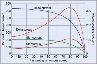 Comparison of current and torque characteristics for star and delta connections