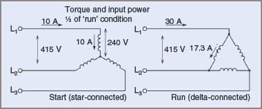 Comparison of star and delta starting in three phase induction motor