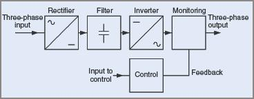 Block diagram for electronic motor control
