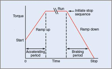 Ramping control in three phase induction motor