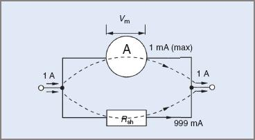 moving coil meter example 2